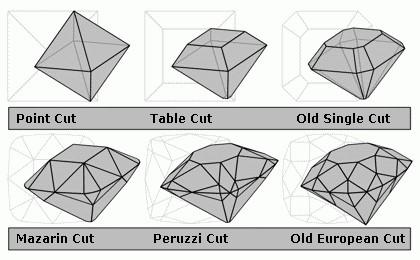 اولین نوع تراش point cut