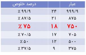 جدول استاندارد عیار طلا